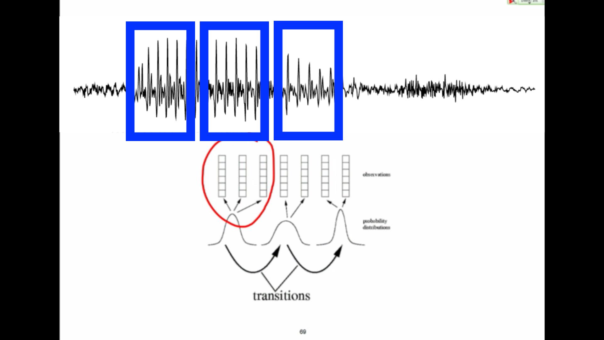 Module 8 – speech recognition – the Hidden Markov model